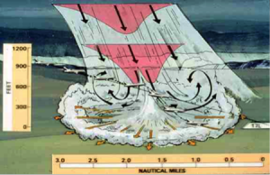 Artist rendition of a microburst and its effect on a landing aircraft.