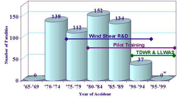 Wind Shear Wind Shear Accidents