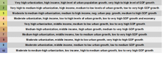 Urbanization Dynamics - Vulnerability And Risk
