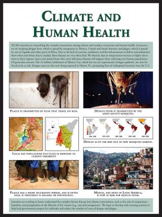 Climate And Human Health