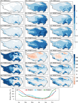 Seasonally (dry and wet) and annualy (ann) averaged observed precipitation (OBS, a0-c0, unit: mm d-1), three simulations (a1-c3), relative biases of simulations (a4-c6, unit: %), and the annual cycle of the monthly precipitation relative bias of the three simulations (d, unit: %) compared to OBS. WRF1: ERA-I with Noah; WRF2: ERA-I with Noah-MP; and WRF3: CCSM with Noah-MP.