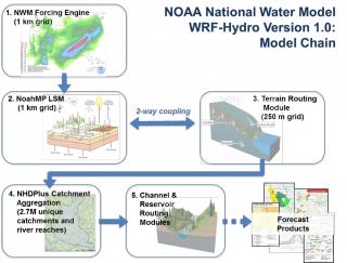Supporting the NOAA National Water Model Through High-Performance, Physics-based Modeling and Data Assimilation