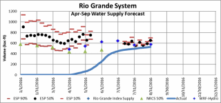 Experimental real-time WRF-Hydro (blue diamonds) and operational (NOAA/WGRFC-black circles, NRCS-green triangles) seasonal water supply forecasts. Figure provided by James Heath of the Col. Div. of Water Resources.