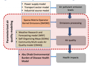 The analytical framework developed for the public health co-benefits project. NCAR's role was the air quality modeling component depicted in the light red bounding box.