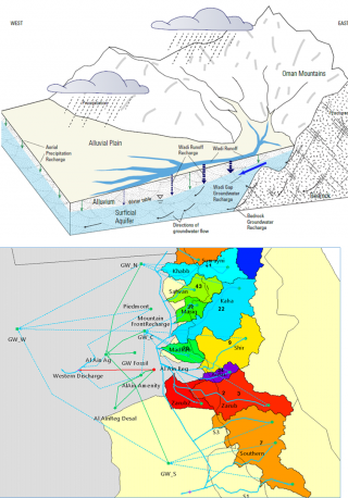 Schematic of the hydrologic mechanisms that contribute to renewable groundwater in the Al Ain Region (top); and the WEAP implementation of those processes (bottom).