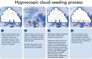 Figure 1: Hygroscopic seeding conceptual model diagram.