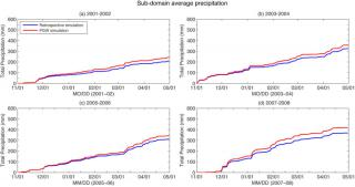 Figure 3: Sub–domain average precipitation accumulation from the 2–km WRF model simulation using retrospective NARR data (blue line) and perturbed NARR data (PGW simulation; red line). The results are from the 6–month period from (a) 2001–2002, (b) 2003–2004, (c) 2005–2006, and (d) 2007–2008. Click to Enlarge