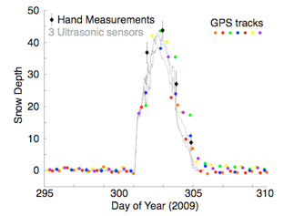 Measurements of snow depth from ultrasonic snow depth sensors (grey), manual observations (black) and multiple GPS satellites (colors)