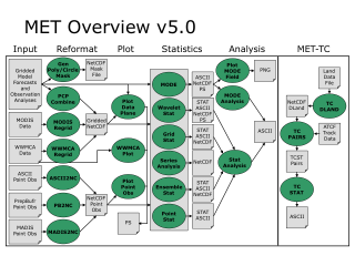 Flowchart representation of METv5.0 structure. Green areas represent executables, while gray represent data.