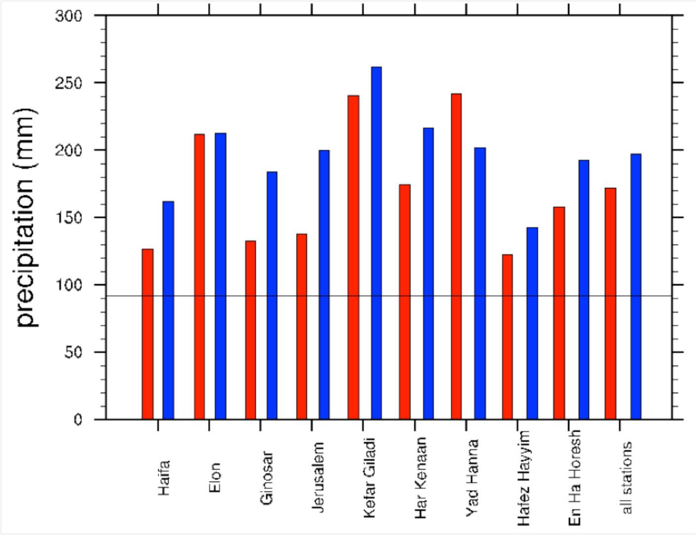 Downscaling Seasonal Precipitation Prediction | NCAR
