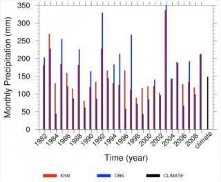 Inter-annual variation of statistically downscaled February precipitation from 1982-2009 (red bar) and the corresponding observations (blue bar) at Elon, Israel. The black bar on the far right is the multi-year climatology (mean of the 1982-2009 observations).