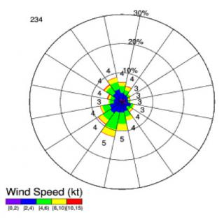 Statistical summary of wind at 10 m above ground for a site at the Aberdeen Test Center. The wind rose is created from 3 months of mesoscale reanalyses, during which time the average wind direction was 234 degrees from north, and the average speed was 4 knots. The frequency of winds at certain speeds from specific directions is plotted according to the color bar. The mean wind speed in each directional bin is noted as a black number. The frequency of wind in each bin, no matter the speed, is indicated by the range rings. For example, the single most frequent direction was from the south-southwest (13% of the time) at an average of 5 knots.