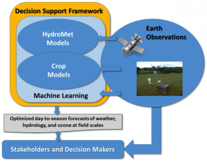 Earth observations impact all portions of the decision support framework.
