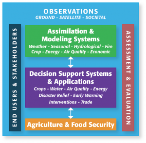 Framework for Agriculture and Food Security through Earth Observations (FAFSEO) system for enhancing agriculture and  food security through monitoring, vulnerability assessment, and forecasting with Earth observations forming the background for all.