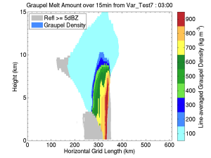 Figure 1. Line-averaged vertical cross section showing graupel density in the simulated idealized squall line at hour 3 in the simulation using the new variable graupel density parameterization.