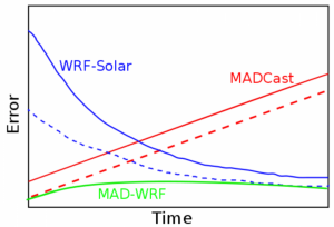 Schematic diagram illustrating the current performance of WRF-Solar and MADCast in the first six hours of forecast (blue and red solid lines), their expected performance after the improvements introduced in this project (dashed lines) and the expected performance of MAD-WRF (gren solid line).