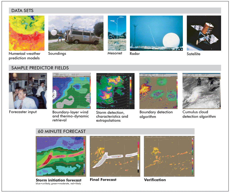 Thunderstorm Auto Nowcasting Ncar Research Applications