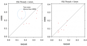 Figure 6. Scattered plot of HRRR vs RADAR FSSs for the hourly precipitation threshold of 1mm (left) and 5mm (right).