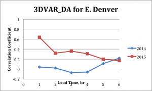Figure 10. Correlation as a function of forecast lead time for 3DVAR_DA with rain gauge-measured rainfall for the average hourly rainfall accumulation over Denver urban area. Performance for 2014 and 2015 are shown.