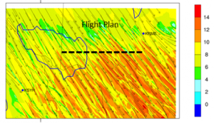 Figure 3. Planned flight path overlaid on wind speed (m s-1) and direction (arrows) obtained for inner grid of meso-to-micro model with 100 grid spacing and (right) movie of expected winds and turbulence along flight path with an assessment of predicted battery life for a standard small  UAS using  a set of 8 standard LiPo batteries (5870 mAh). Orange segments indicate times when turbulence results in excessive battery drain. Current position of UAS on the transect is denoted by the red triangles indicating the expected wind/turbulence and remaining battery charge.