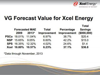 Energy Forecast Value