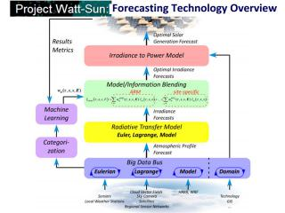 Solar Forecasting Technology Overview