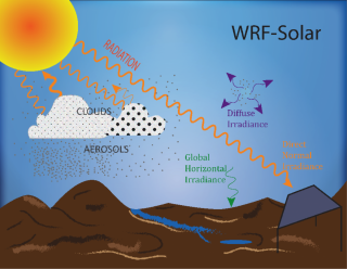 Sketch representing the physical processes that WRF-Solar™ improves. The different components of the radiation are indicated.