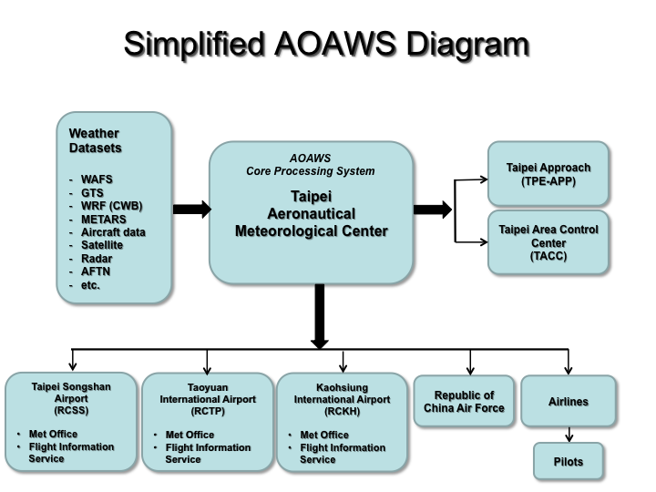 Advanced Operational Aviation Weather System (AOAWS) | NCAR