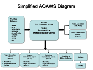 Illustration of the major components of the AOAWS. The WMDS is the Web-based Multi-dimensional Display System, an integrated display including all relevant aeronautical weather information. A high-resolution numerical weather model is at the heart of the system.