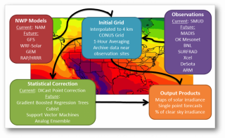 Gridded Atmospheric Forecasts:  GRAFS-Solar