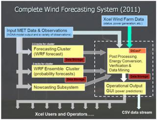 Fig. 2 Conceptual diagram of the wind energy prediction technology components that will be incorporated into the final configuration.