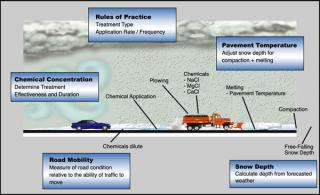 FACTORS CONSIDERED IN THE PAVEMENT CONDITION PREDICTION PROCESS.