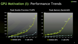 Figure 1: GPU versus CPU versus GPU performance trends (source Nvidia). Exponential growth has been shown in both floating-point operations per second (FLOPS) and peak memory bandwidth on GPU architectures versus the near linear growth of CPU since 2000. PLANS