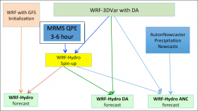 Flow chart for the three versions of WRF-Hydro running during the STEP Hydromet Experiment.