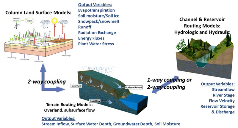 Wrf hydro modeling system ncar research applications