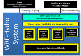Schematic of the modularized multiscale, multi-physics WRF-Hydro modeling framework.