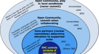 Depiction of the concept of a Common Community Physics Package Ecosystem. Although an officially-supported version of the CCPP exists (within bold-outlined oval), the software infrastructure allows for use (largest oval) and development (second-largest oval) from within the broader community. The operational physics suite can be drawn from the supported CCPP